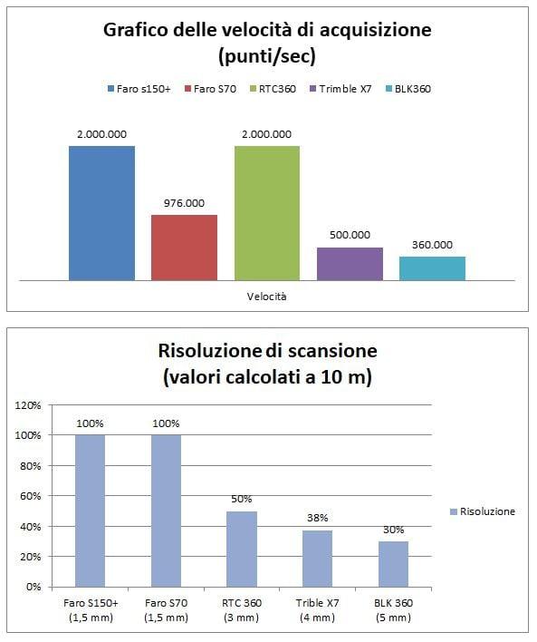 Faro-Laser-Scanner-tabella-velocitaà-di-acquisizione-a-confronto