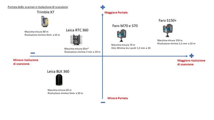 Laser-scanner-portata-e-rosoluzione-a-confronto-1