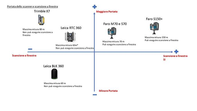 Laser-scanner-portata-e-scansione-a-finestra-1