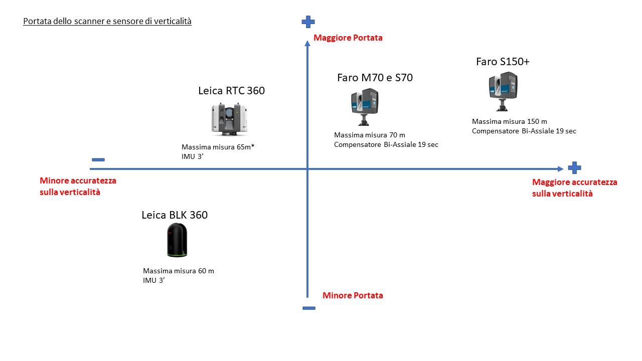 Laser-scanner-portata-e-sensore-di-verticalità