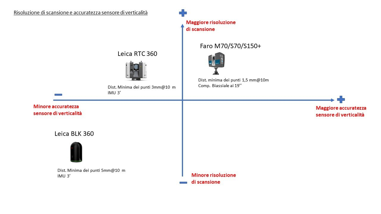 Laser-scanner-risoluzione-di-scansione-e-sensore-di-verticalità