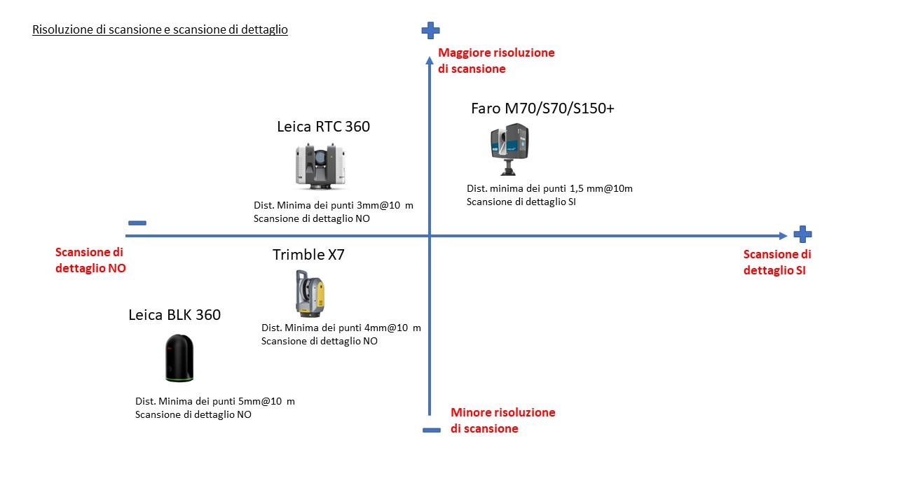Laser-scanner-risoluzione-di-scansione-scansione-a-finestra