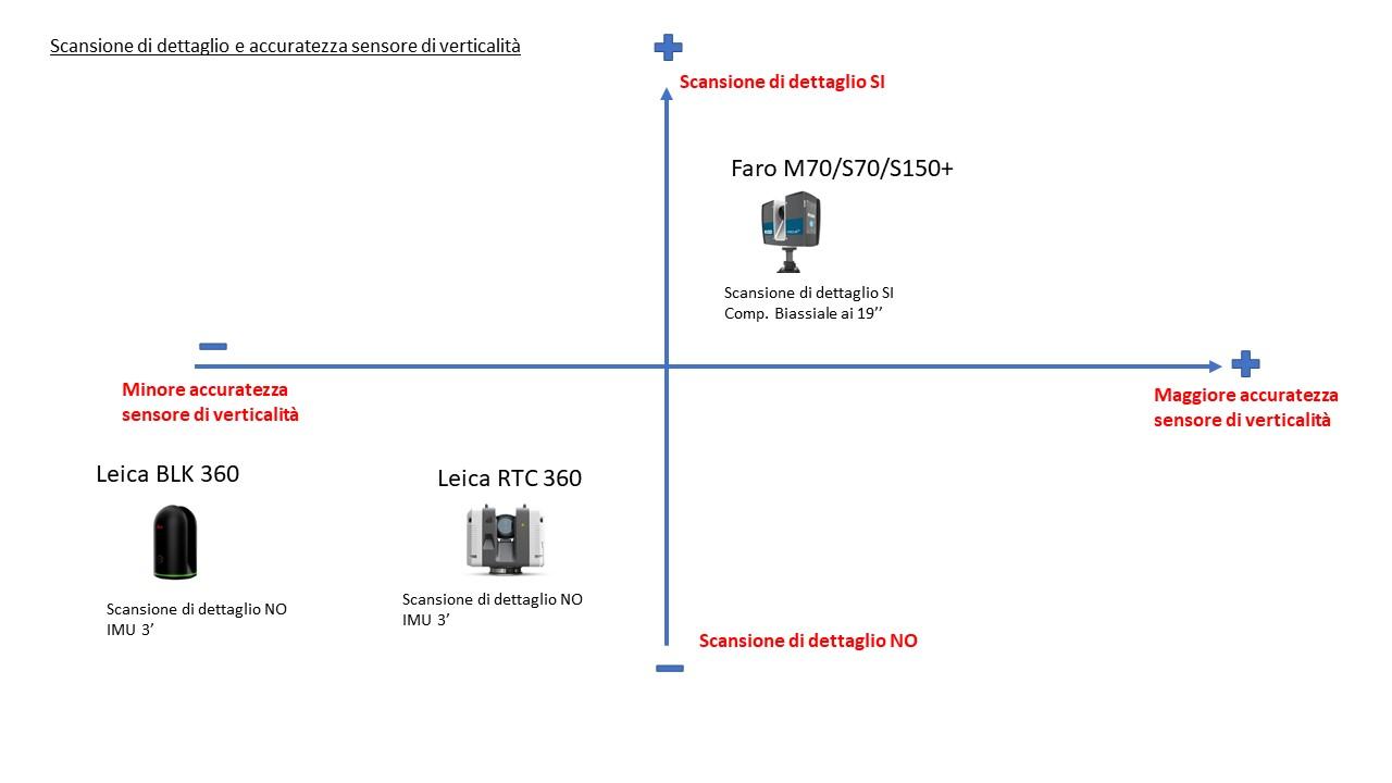 Laser-scanner-scansione-a-finestra-sensore-di-verticalità