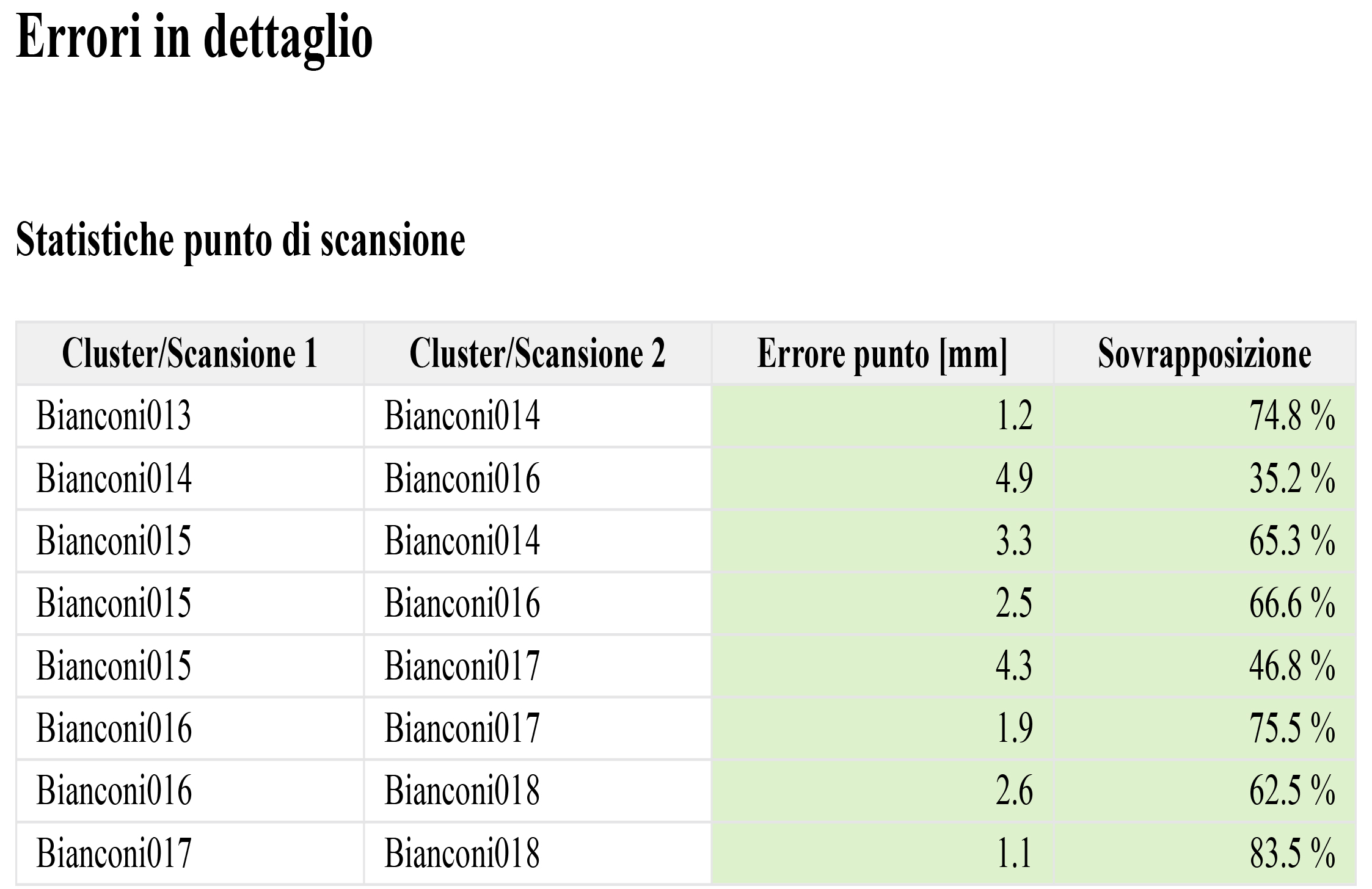 Report scansione 02